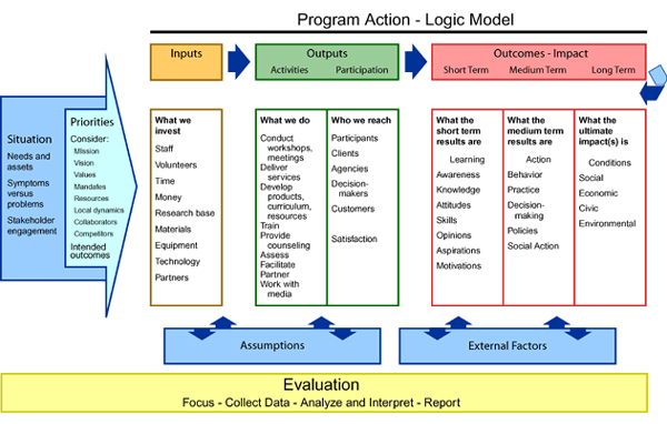 Logic Model, University of Wisconsin