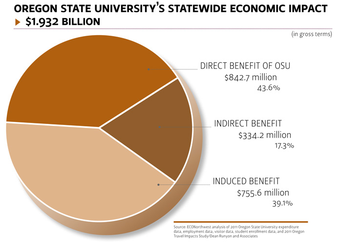 OSU Statewide Economic Impact
