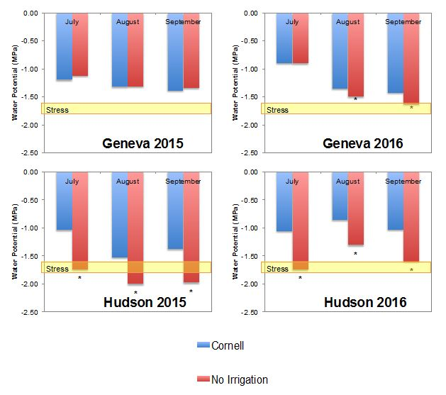 Tree stress during summer in Geneva and Hudson Valley in 2015 and 2016. Asterisks indicate significant differences.