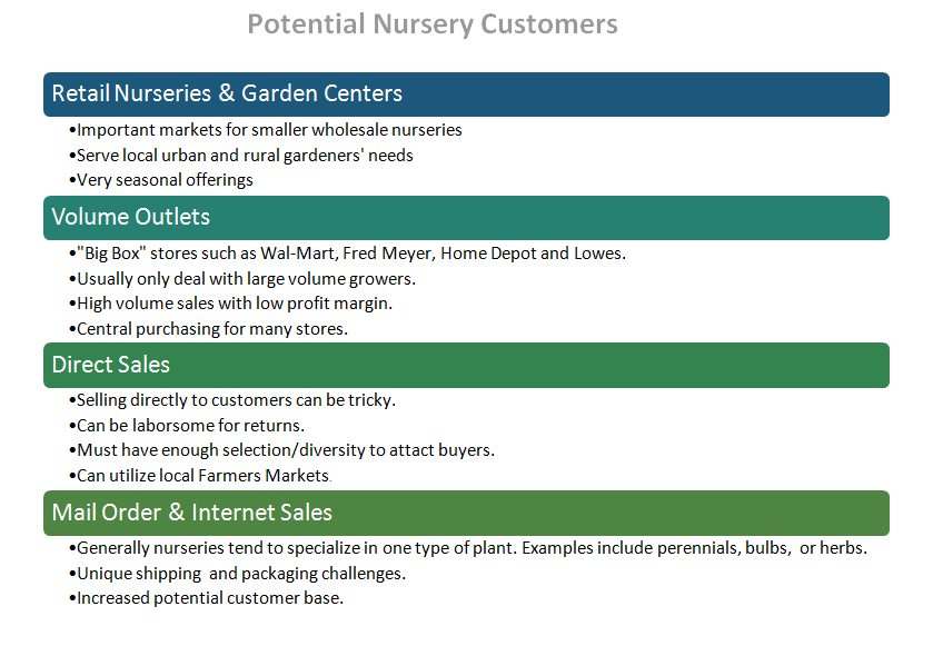 Potenial customers for nursery businesses