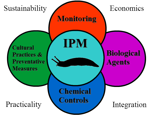 The Integrated Pest Management (I.P.M.) Strategy | College of Agricultural  Sciences | Oregon State University