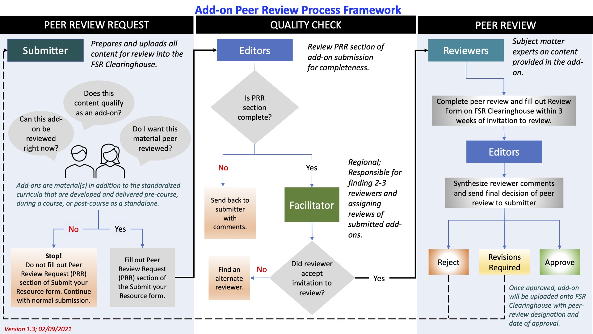 Overview of the peer review process for add-on content. The peer review has three stages: Request for Peer Review, Quality Check, and Peer Review. Roles of submitter, editor, facilitators, and reviewers are also shown and will be described in text on page
